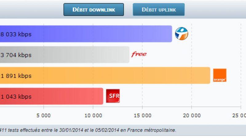 4G Monitor : Free continue à progresser, creusant l'écart avec SFR et se rapprochant de Bouygues et Orange