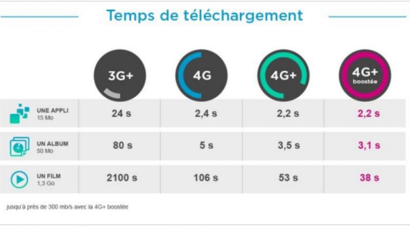 Bouygues lance la 4G++ à 300 Mbps à Lyon et dans de nombreuses autres villes en 2016