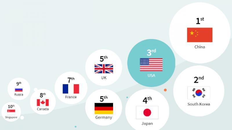 La France, classée 7ème dans la course mondiale à la 5G