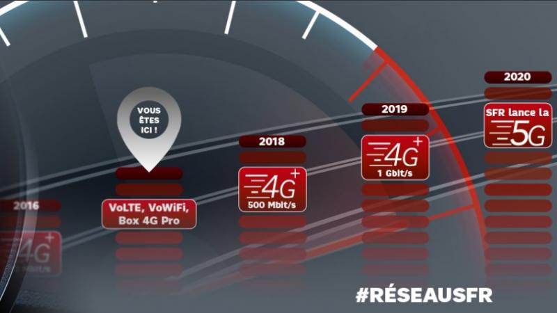 SFR annonce qu'il lancera la 5G dès 2020