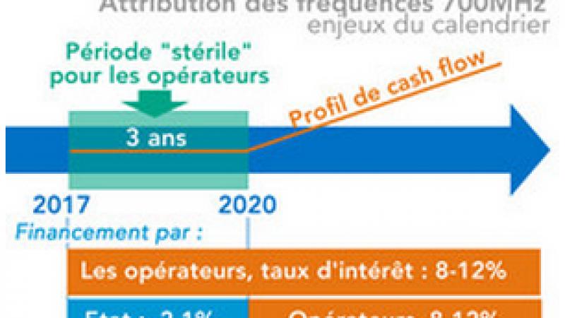 """4G sur la bande 700 MHz : des enchères """"plutôt vers 2018-2019"""""""