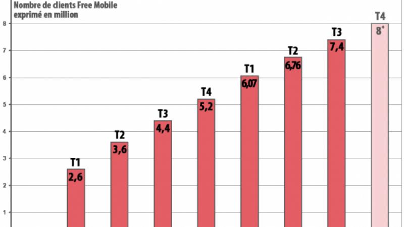 Free Mobile : « Aucun opérateur dans le monde n'a été rentable aussi vite ! » affirme un analyste qui table sur 8 millions d'abonnés en 2013
