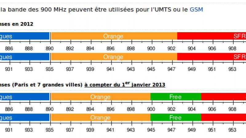 Que va changer l'utilisation des fréquences 900MHz pour Free Mobile à partir de janvier ?