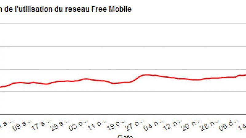 Le taux d'utilisation du réseau Free Mobile est en augmentation depuis l'activation des 900MHz