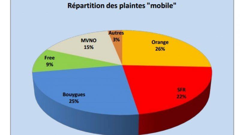 Observatoire des plaintes et insatisfactions en 2013 : Free Mobile en nette amélioration