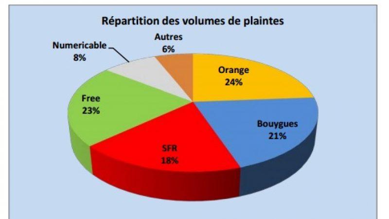 Observatoire des plaintes et insatisfactions sur le fixe en 2013 : Free s'améliore, Bouygues à la traîne