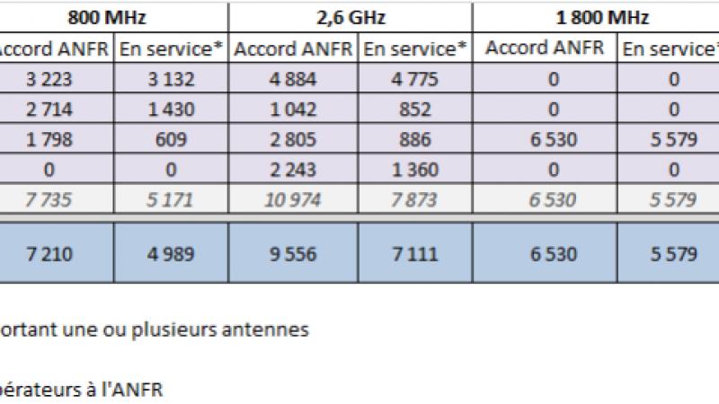 Déploiement 4G : Orange devient n°1 et passe devant Bouygues Télécom