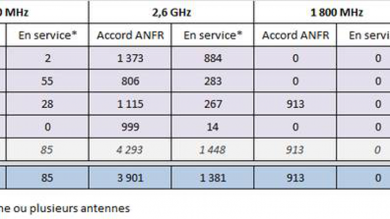 Free Mobile : 999 infrastructures 4G déclarées auprès de l'ANFR !