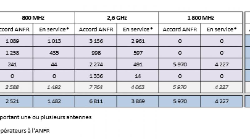 Synthèse au 1er novembre des déploiements 3G/4G selon l'ANFR : le déploiement 3G de Free ne s'accélère pas