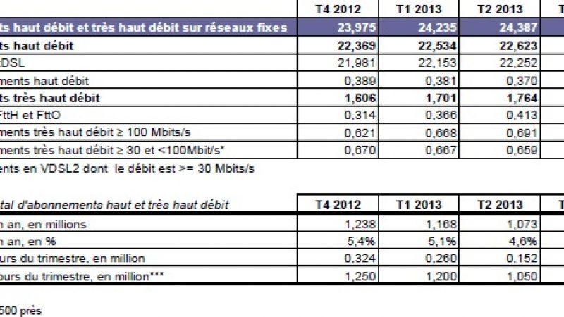Le cap des 2 millions d'abonnés au très haut débit fixe franchi selon l'ARCEP