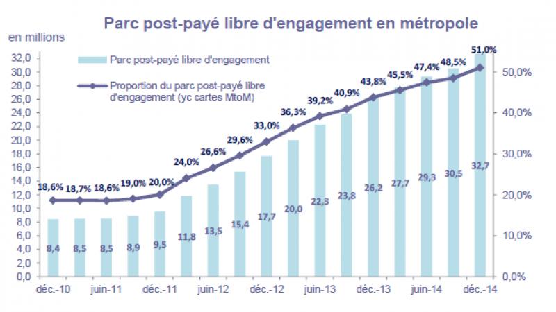 Depuis l'arrivée de Free Mobile, la part d'abonnements sans engagement est passée de  9.5 à 51% en 3 ans