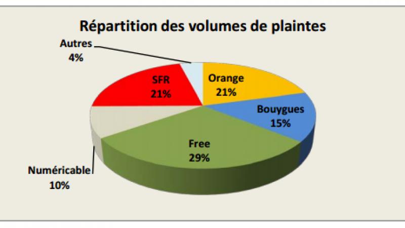 Observatoire des plaintes et insatisfactions 2014 : Free en milieu de tableau sur l'ADSL, bon élève du mobile