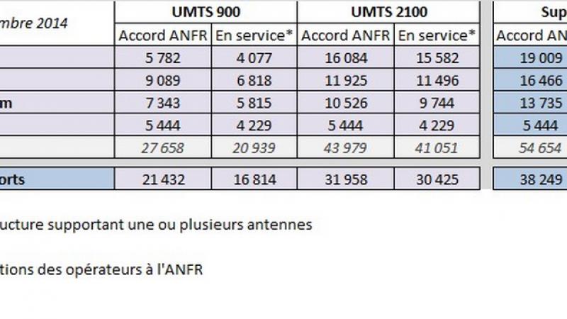 Deploiement d'antennes en novembre : Free Mobile maintient un rythme soutenu en 3G et accélère en 4G
