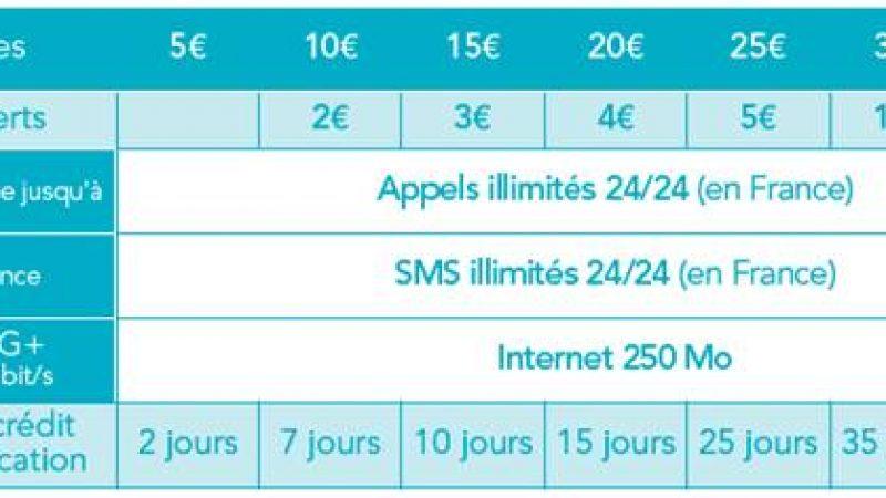 Bouygues Télécom annonce de nouvelles formules pour les cartes prépayées