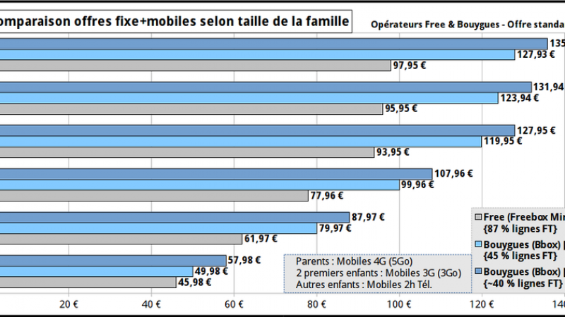 Comparatif : Free est l'opérateur le moins cher pour les familles