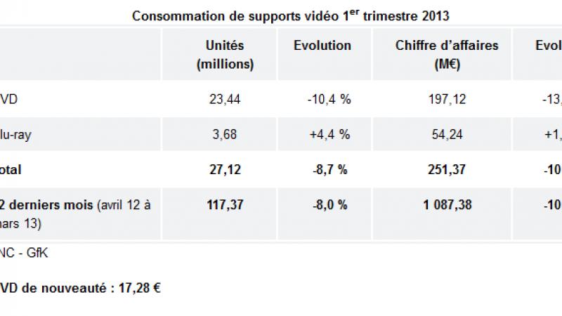 Le marché de la vidéo s'écroule au 1er trimestre 2013