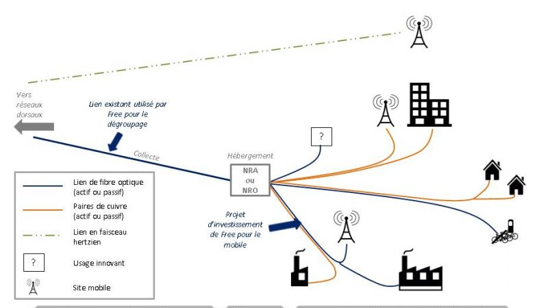 Raccordement des sites mobiles : l'ARCEP règle un différent entre Free et Orange
