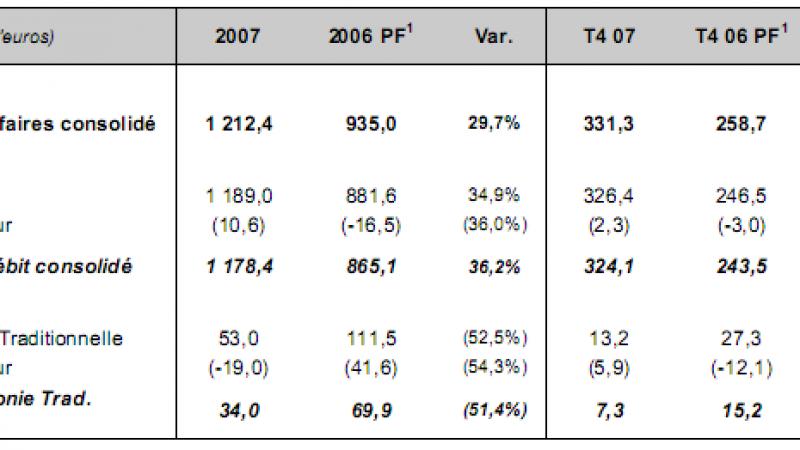 [CP] Iliad/Free : Chiffre d'affaires 2007, année record !