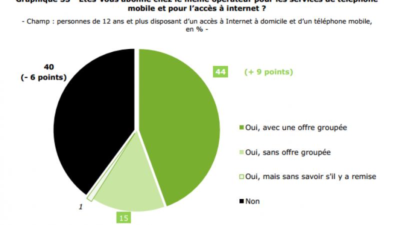 44% des abonnés fixes et mobiles disposent d'une offre groupée avec réduction