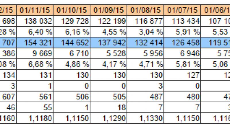 Free : découvrez l'évolution du nombre d'abonnés FTTH depuis le 1er janvier 2015