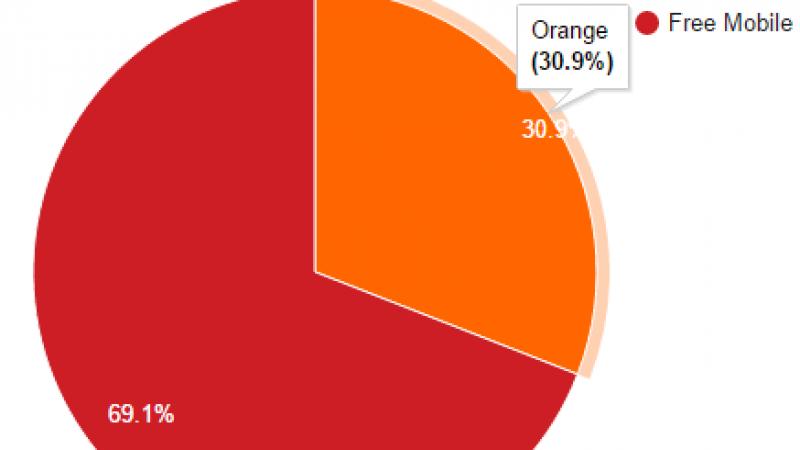 Free Mobile Netstat : Après quatre semaines de hausse, le pourcentage d'utilisation du réseau Free Mobile est en baisse