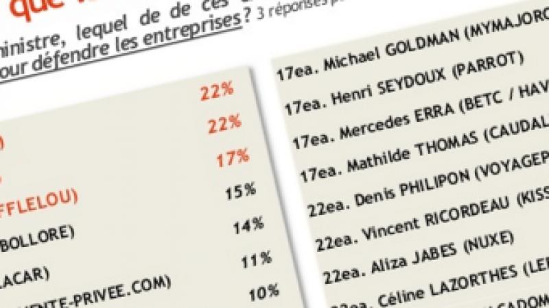 Xavier Niel dans le TOP 5 des entrepreneurs préférés des Français