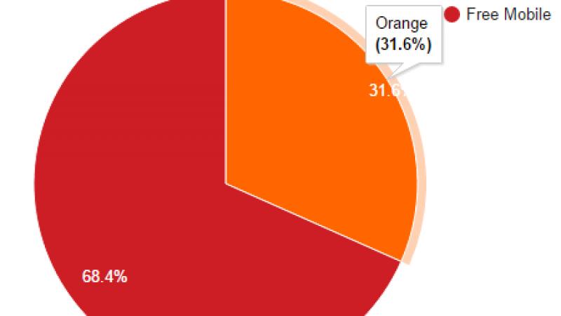 Free Mobile Netstat : l'itinérance Orange gagne encore du terrain