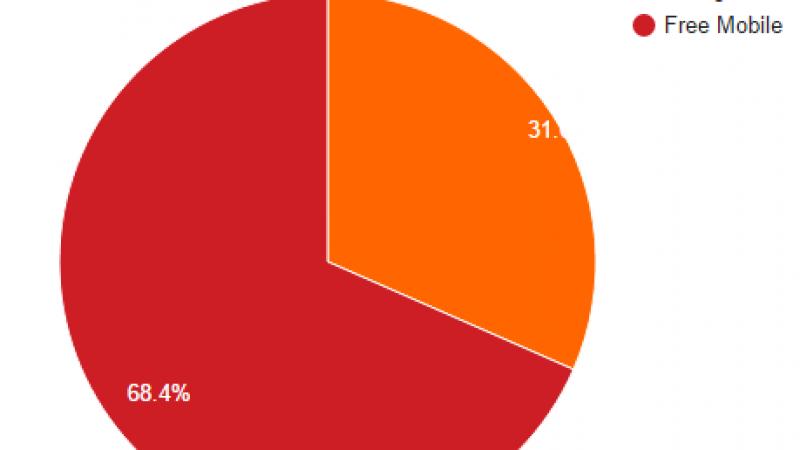 FreeMobile Netstat : le taux d'utilisation fait du surplace