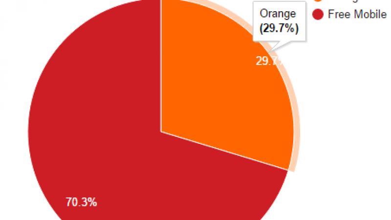 Free Mobile Netstat : Nouveau record ! Le taux d'utilisation du réseau mobile de Free atteint 70.3%.