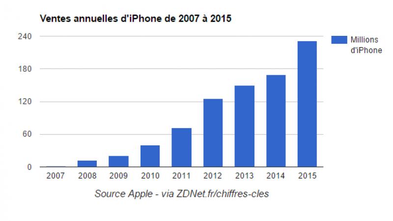 Le milliard d'Iphone vendus dans le monde atteint pour Apple