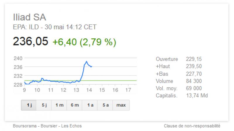 Le titre du groupe Iliad s'envole en Bourse à 239,50 euros