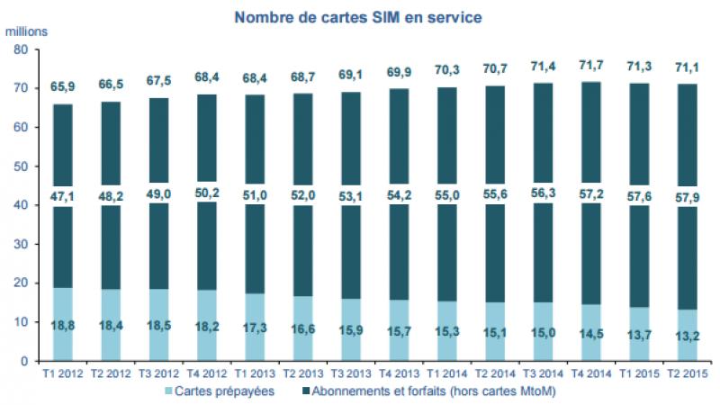 L'utilisation des réseaux 3G et 4G est en progression : 63% du parc en 3G et 22% en 4G