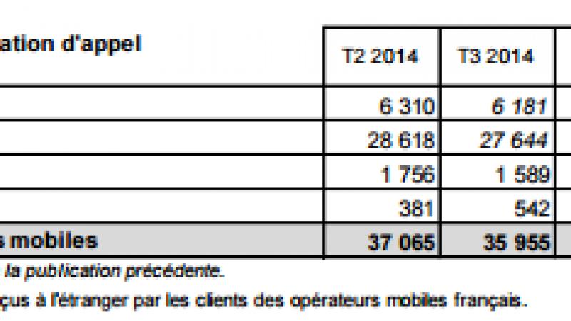 Plus de 51.4 milliards de SMS/MMS ont été envoyés au 2e trimestre 2015