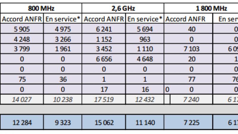 Free Mobile : encore des accords et 1 site en service pour la 4G en 1800 MHz