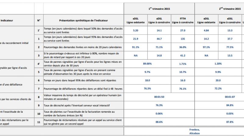 Qualité de service FTTH : Le détail des indicateurs de Free pour le 2e trimestre 2015