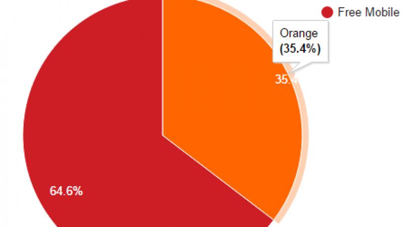 Free Mobile Netstat : après plusieurs mois de baisse, l'itinérance Orange gagne du terrain