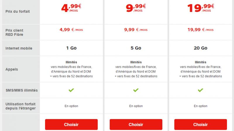 Pour Noël, RED by SFR propose un forfait illimité avec 20Go à 19.99€/mois