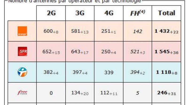 Bouches du Rhône:  bilan des antennes 3G et 4G chez Free et les autres opérateurs
