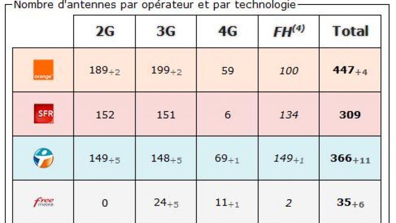 Haut Rhin: bilan des antennes 3G et 4G chez Free et les autres opérateurs