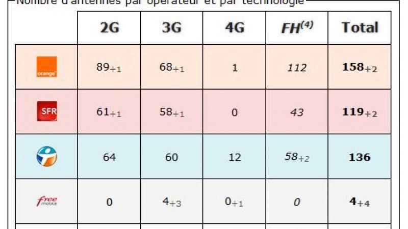 Haute Alpes: bilan des antennes 3G et 4G chez Free et les autres opérateurs