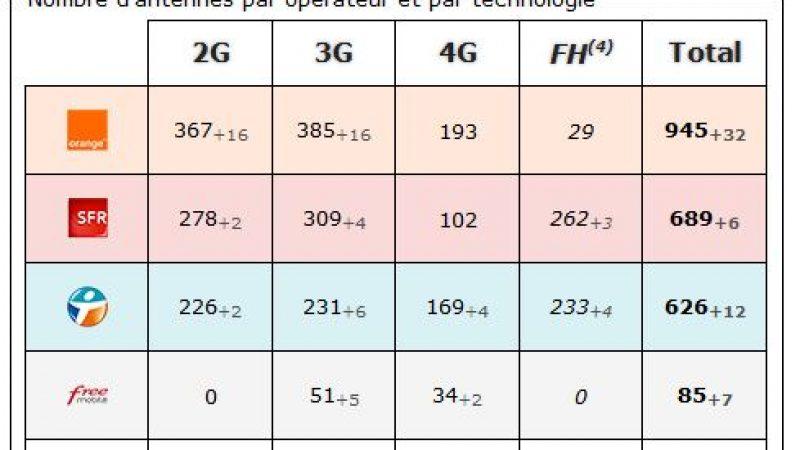 Loire Atlantique: bilan des antennes 3G et 4G chez Free et les autres opérateurs