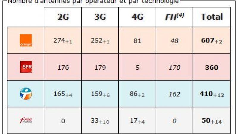 Meurthe et Moselle: bilan des antennes 3G et 4G chez Free et les autres opérateurs