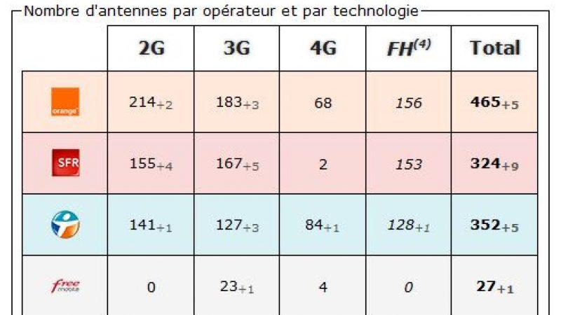 Pyrénées Atlantique: bilan des antennes 3G et 4G chez Free et les autres opérateurs