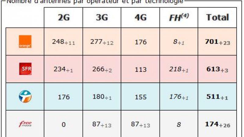 Seine Saint Denis: bilan des antennes 3G et 4G chez Free et les autres opérateurs
