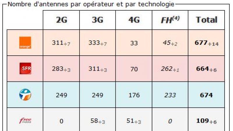 Yvelines: bilan des antennes 3G et 4G chez Free et les autres opérateurs