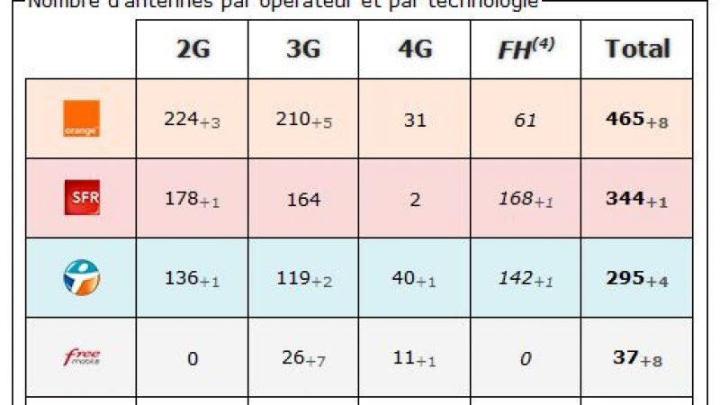 Ain: bilan des antennes 3G et 4G chez Free et les autres opérateurs