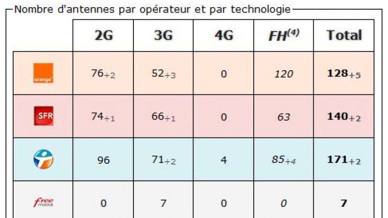 Alpes de Haute Provence: bilan des antennes 3G et 4G chez Free et les autres opérateurs