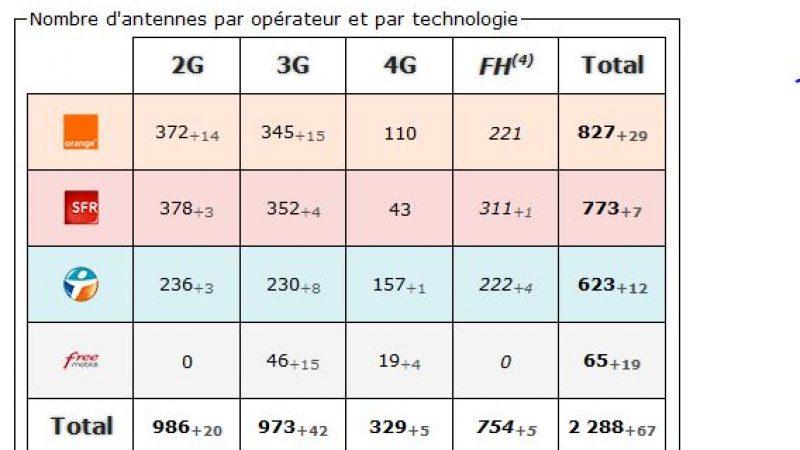Var :  bilan des antennes 3G et 4G  chez Free et les autres opérateurs