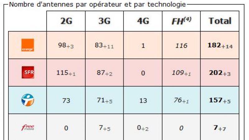 Ardèche: bilan des antennes 3G et 4G chez Free et les autres opérateurs