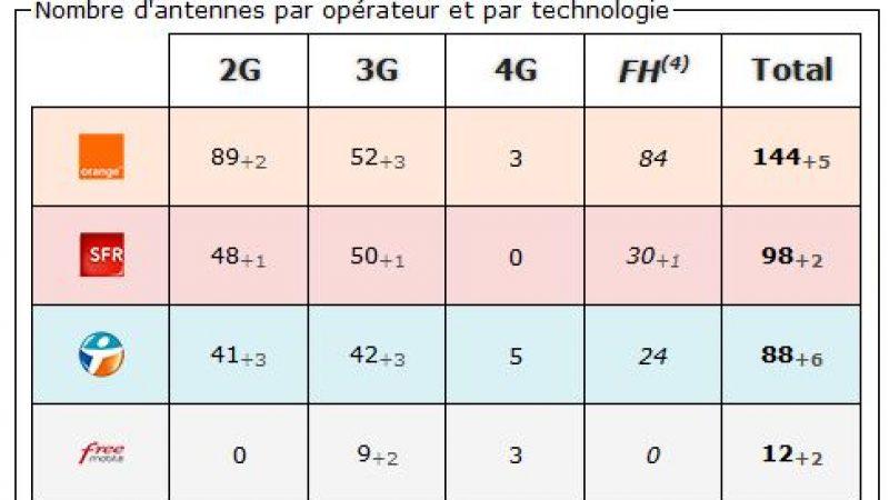 Ariège: bilan des antennes 3G et 4G chez Free et les autres opérateurs